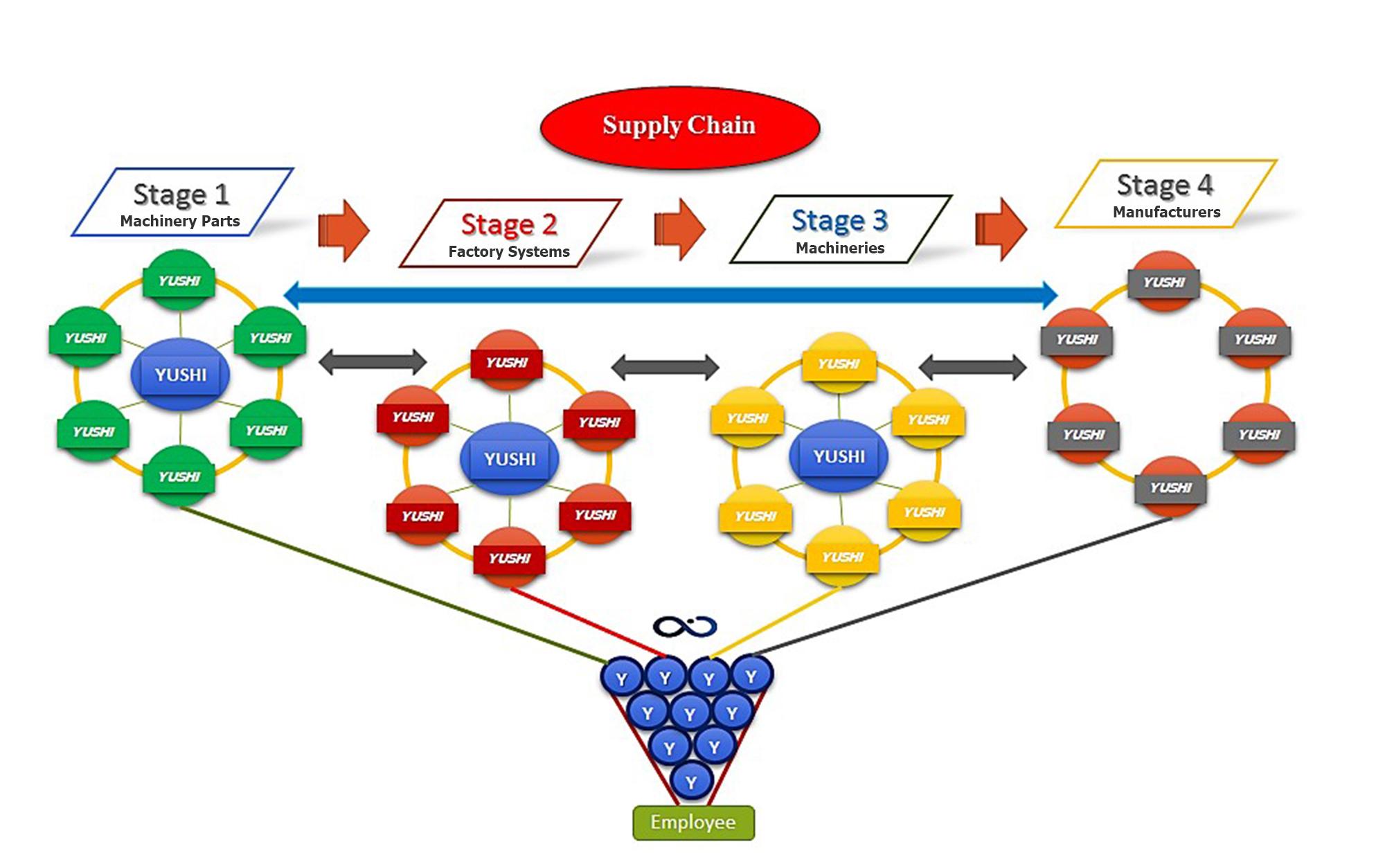ระบบ supply chain